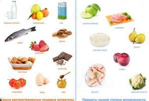Какие продукты гипоаллергенные