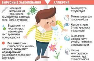 Аллергический кашель у взрослых
