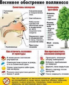Аллергическая сыпь симптомы