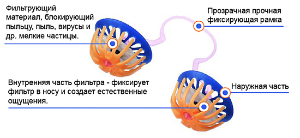 Фильтры в нос при аллергии