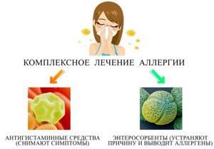 Виды пищевой аллергии