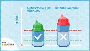 Чем заменить молоко при аллергии у ребенка