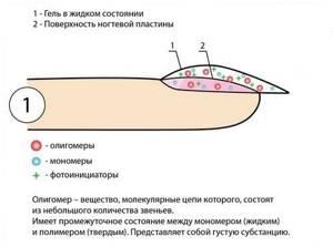 Гипоаллергенный гель лак