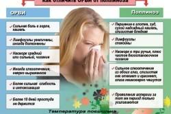 Температура при поллинозе
