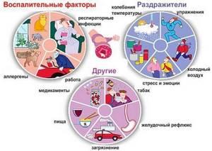 Астма у взрослых симптомы